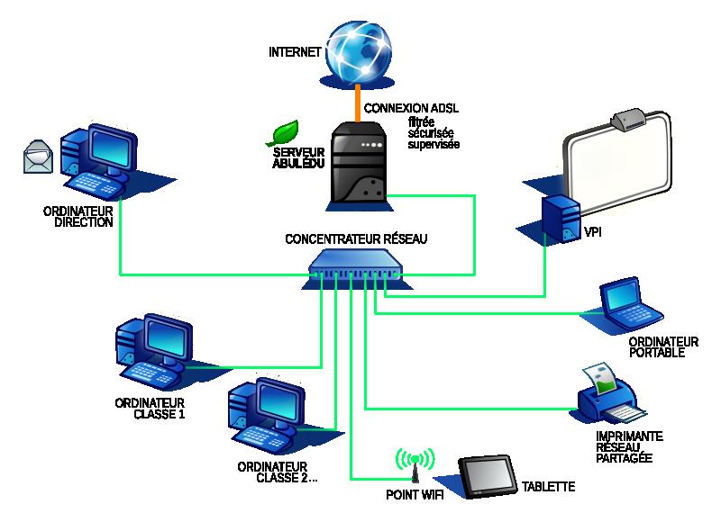 Serveur abul du abul du logiciels p dagogiques classe for Architecture d un ordinateur